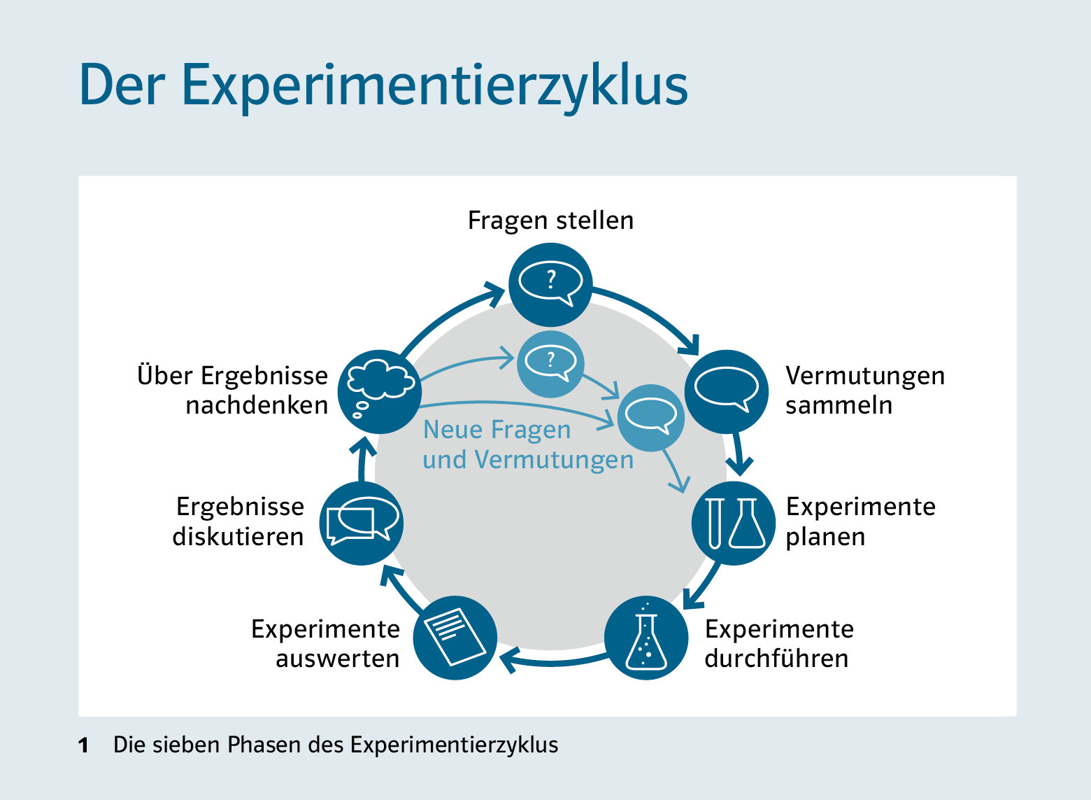 Experimentierzyklus didaktik prisma klett und balmer